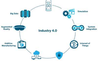 What Industry 4.0 Means for Manufacturers