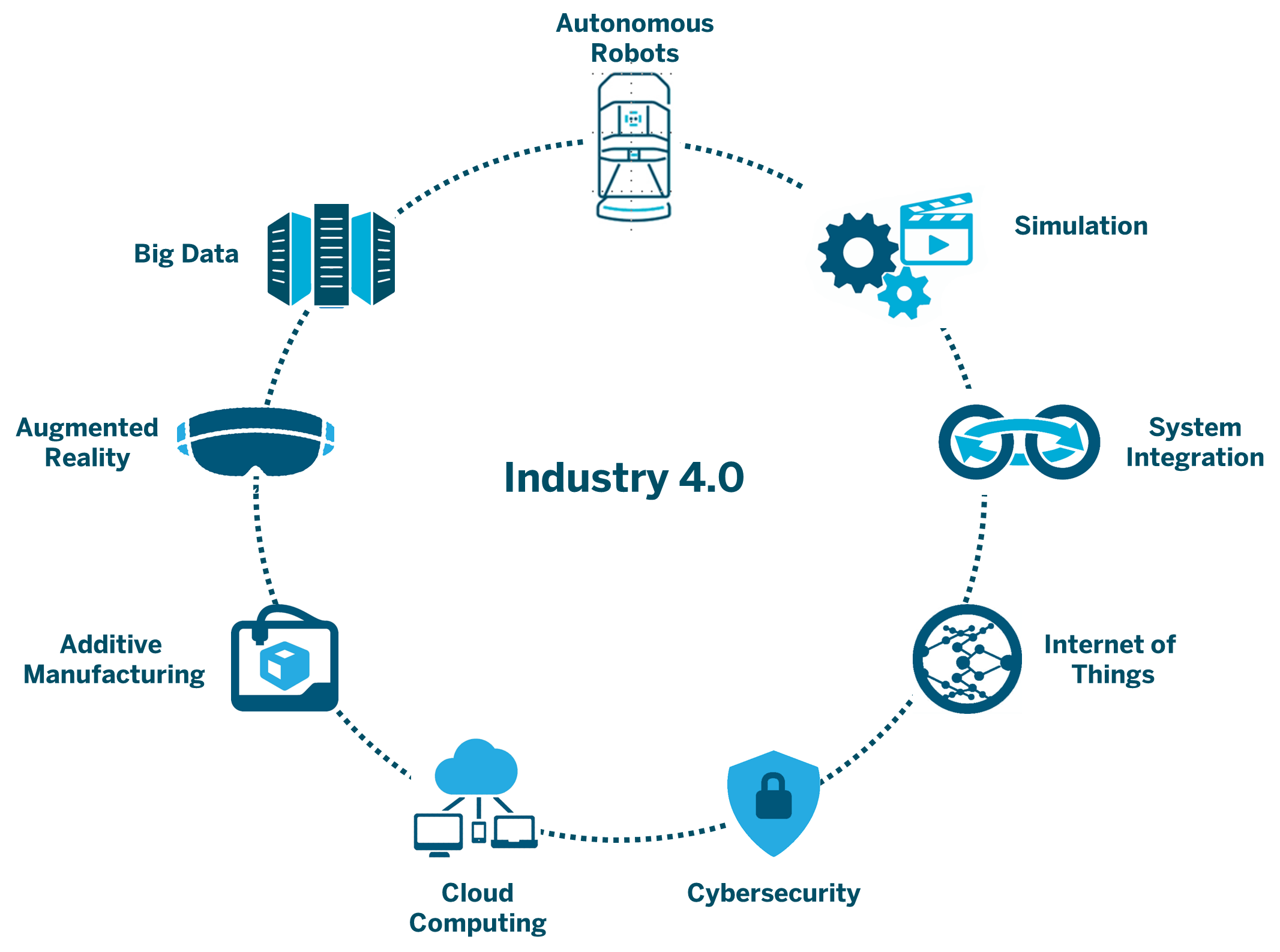 Industry 4.0 and Mobile Robots - Connecting Islands of Automation