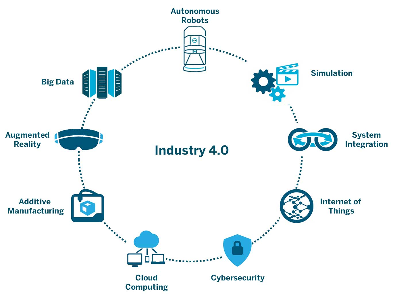 Industry 4 0 and mobile robots connecting islands of for Industrie mobel