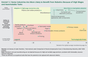 Key Industries for Robotic Automation