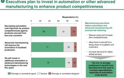 Robotic Automation in Manufacturing Driving US Growth