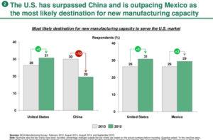 US Manufacturing Robotics Reshoring Trend