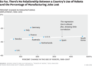 Robots Don't Eliminate Jobs