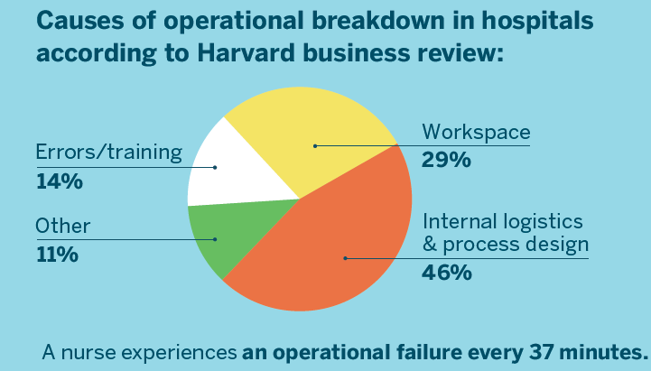 Cause of Operational Breakdowns in Nursing