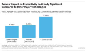 Robot productivity index