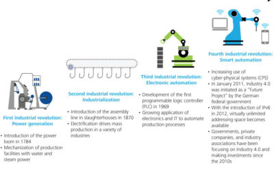 Industry 4.0:  A Whole New Industrial Revolution
