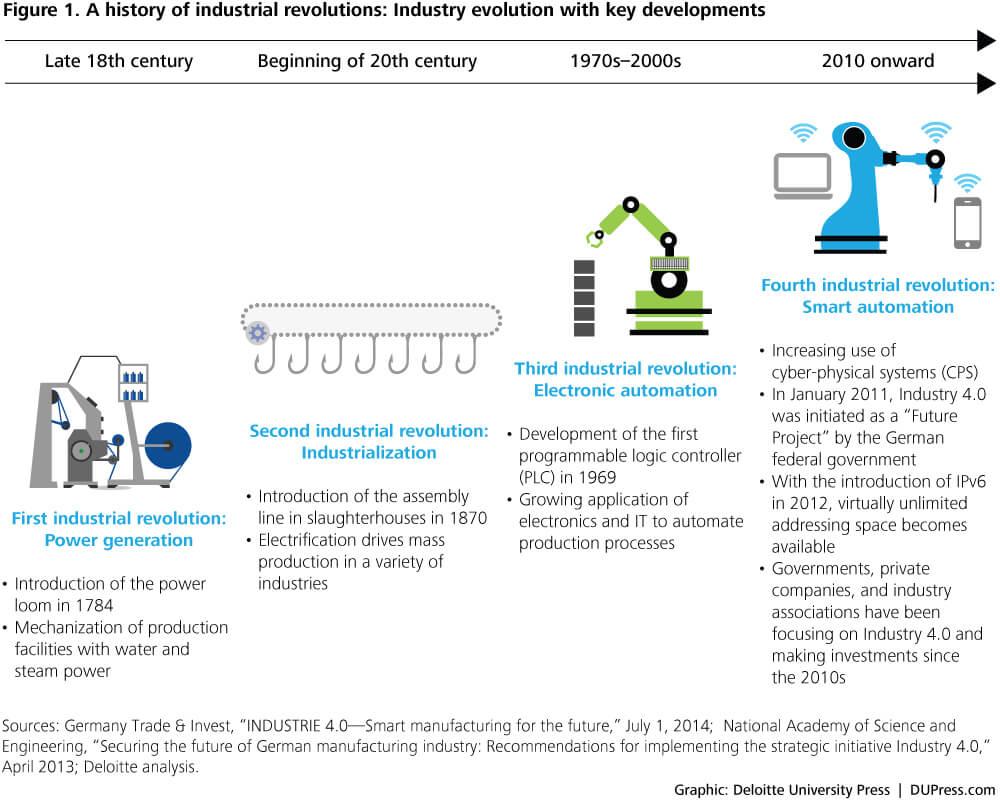 Deloitte Industrial Revolution Infographic