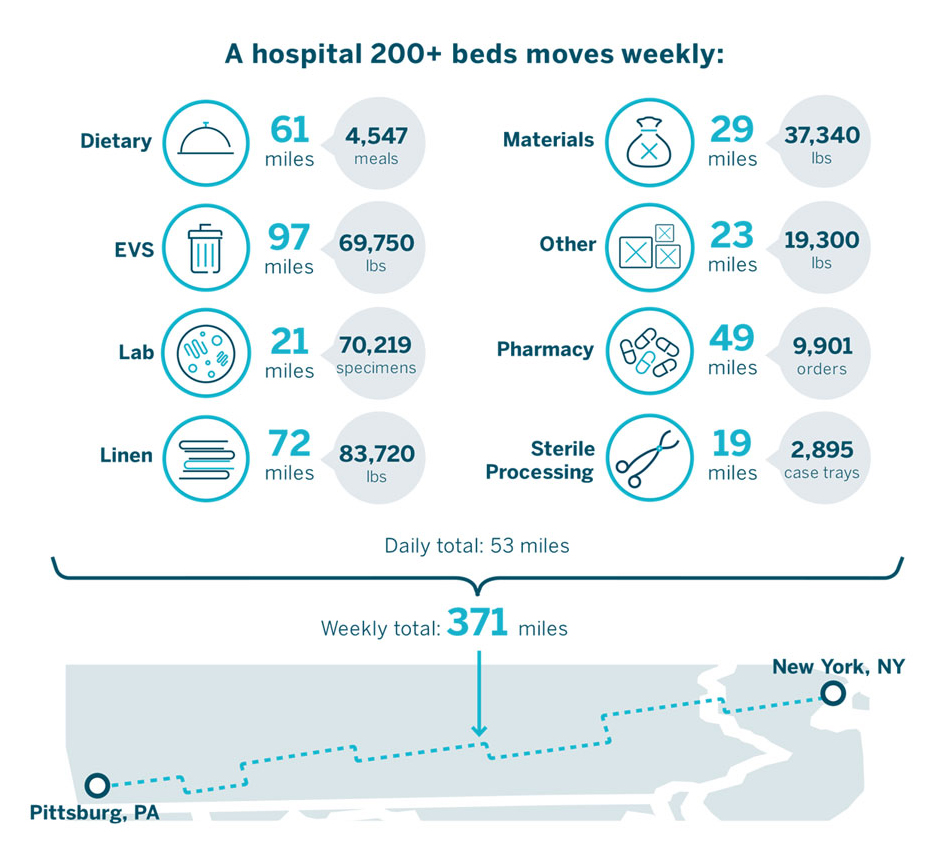 Infographics Value of Hospital